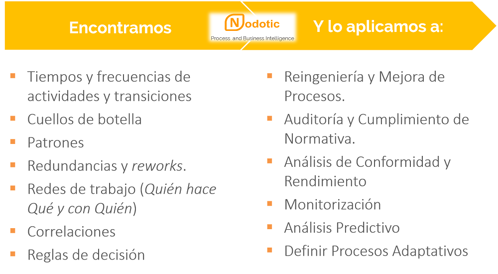 Process Mining, aplicaciones