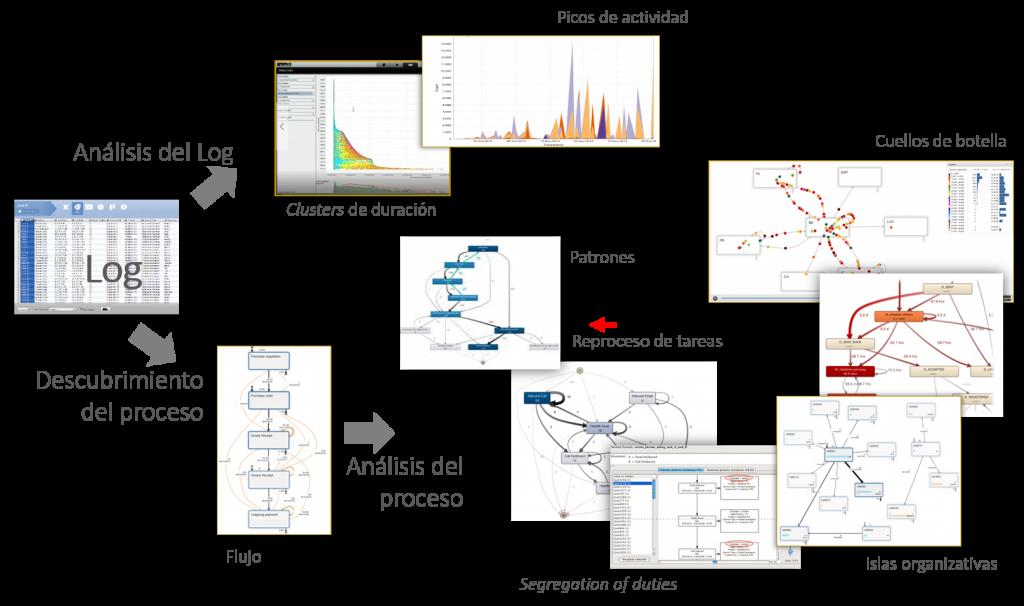Process Mining, en un vistazo