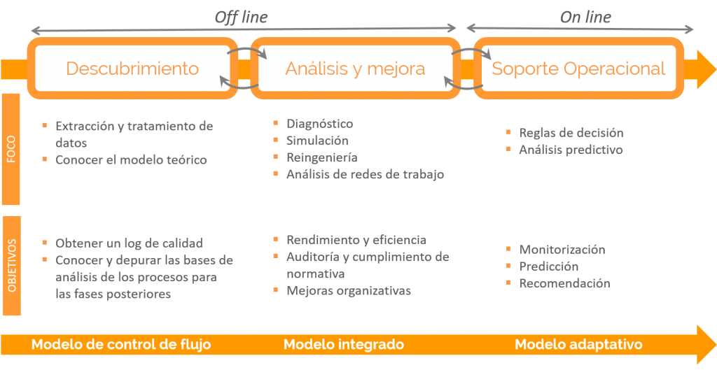 Process Mining, modelo de maduración de Nodotic