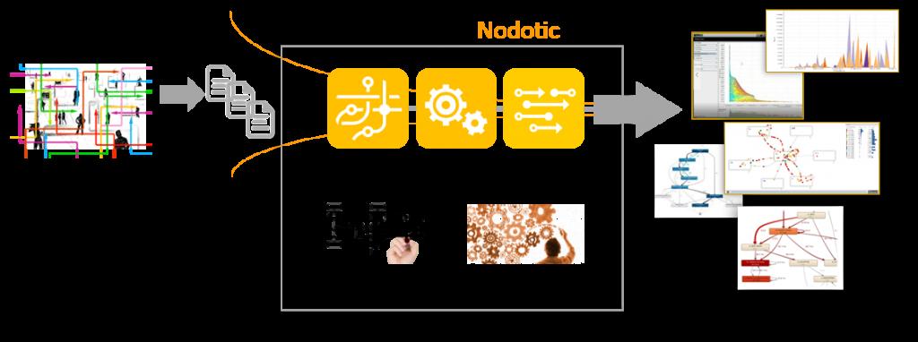Process Mining, servicios de Nodotic